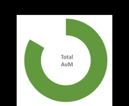 Total AuM